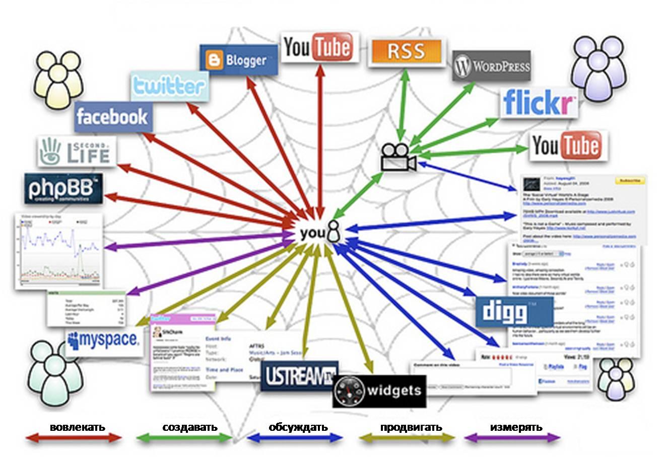 Семнадцать мгновений Social Media Optimization (SMO)